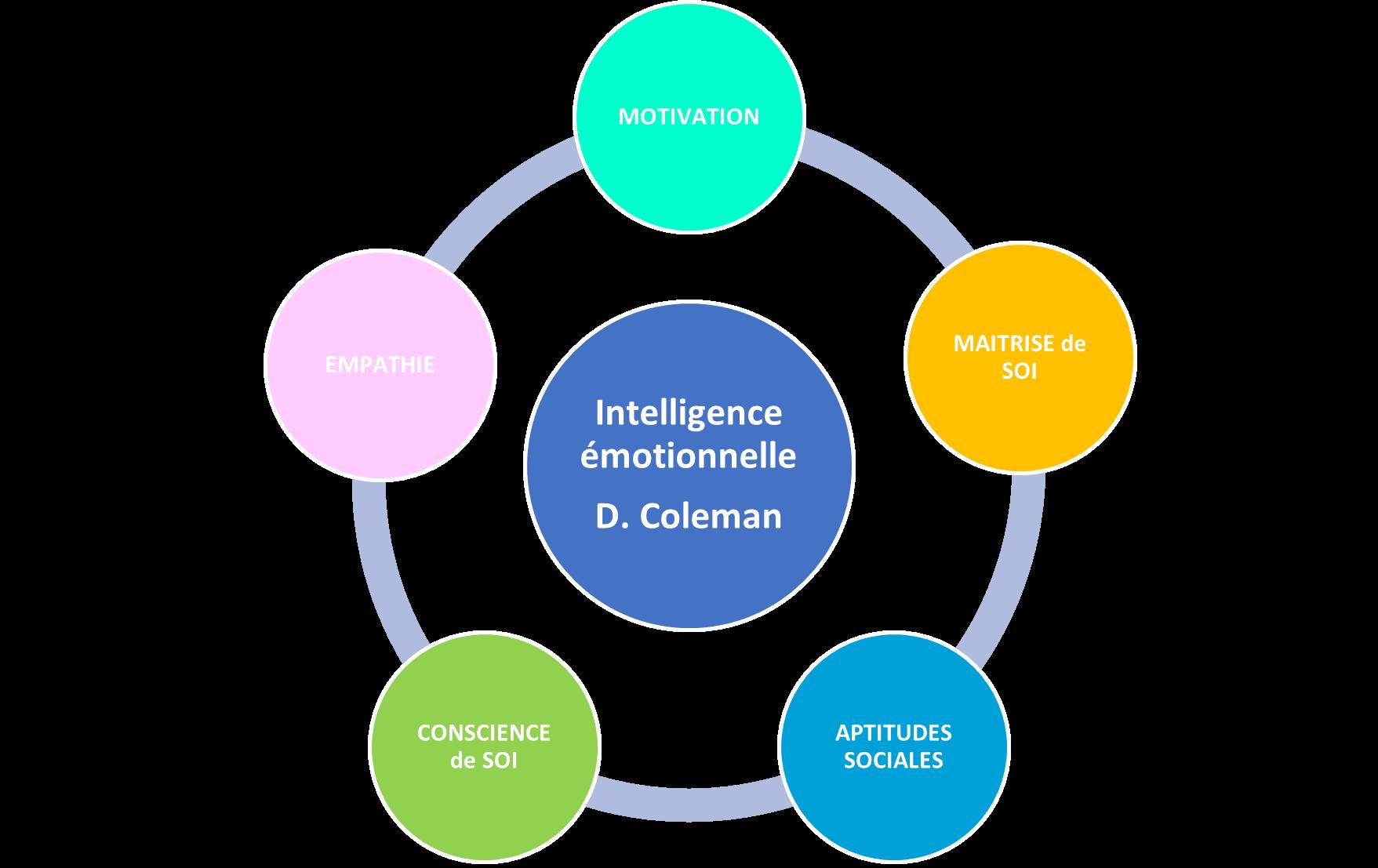 graphique portant sur l'intelligence émotionnelle par D. Coleman
