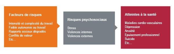Schéma représentant les facteurs de risques liés au travail